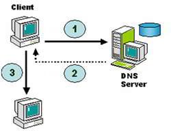 cara-kerja-DNS